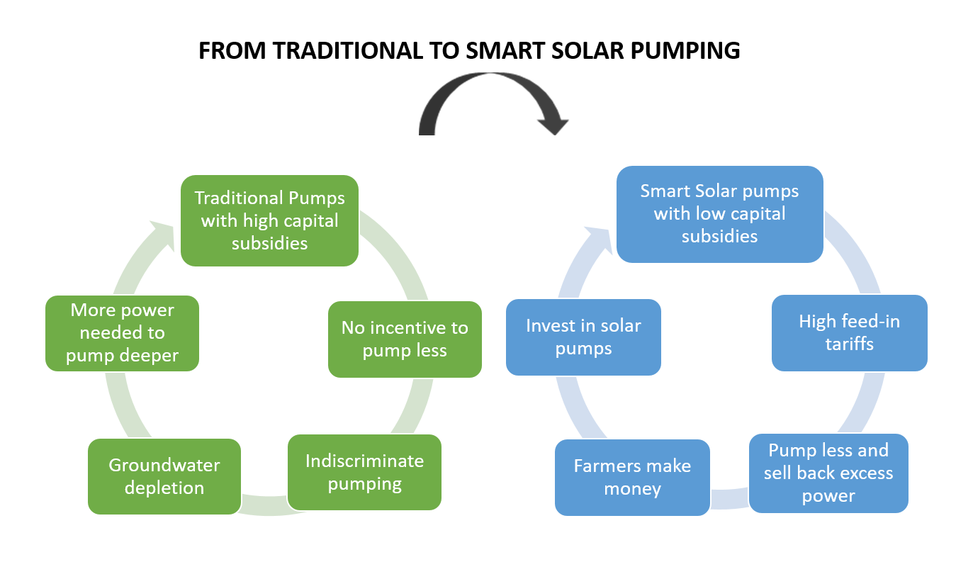 Moving from traditional solar pumps to smart solar pumps