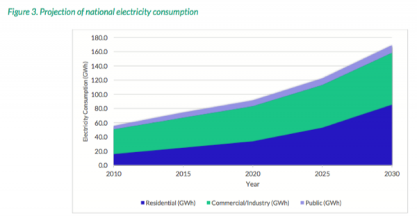 vanuatu-energy-consumption-projections